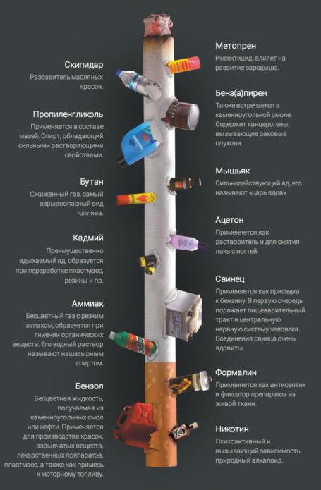 Compoziția țigărilor